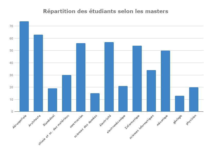 Répartition des étudiants selon les masters